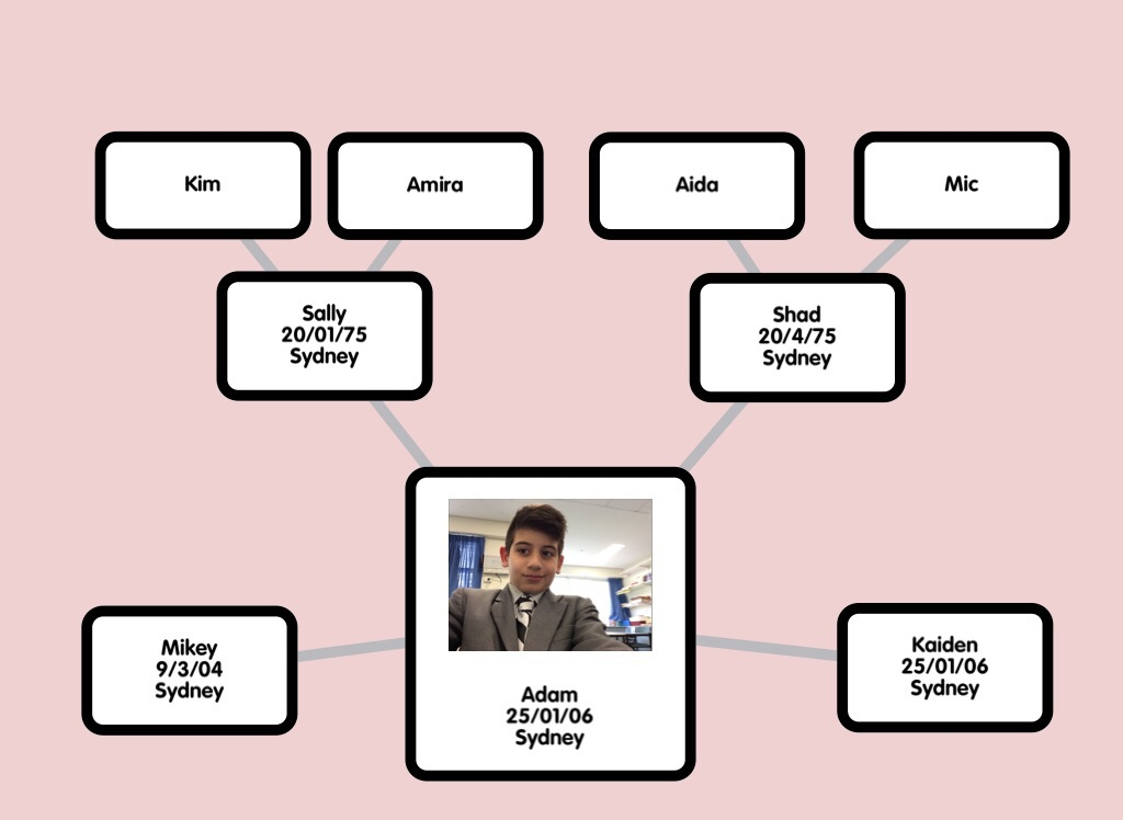 Adam's Family Tree Popplete