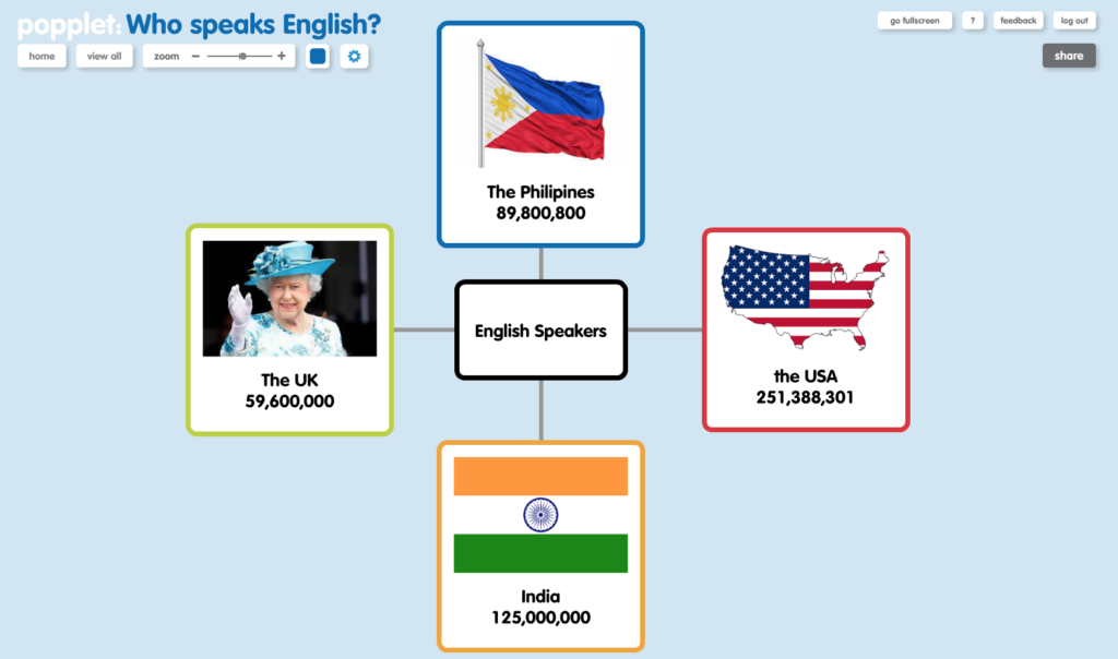 who-speaks-english