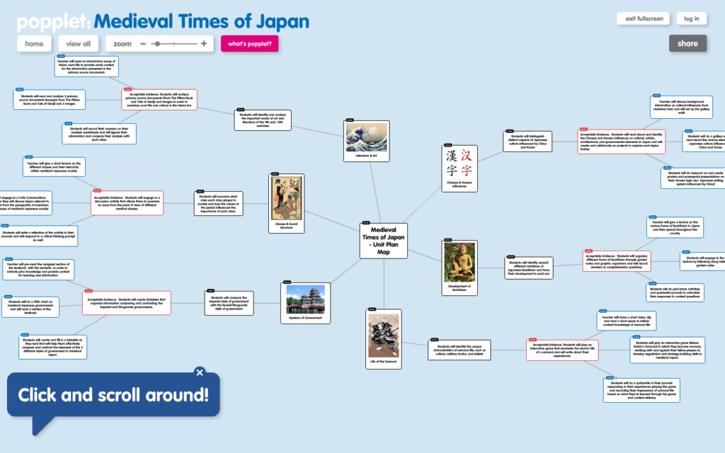 This sunburst popplet visualizes the Medieval periods of Japanese history.